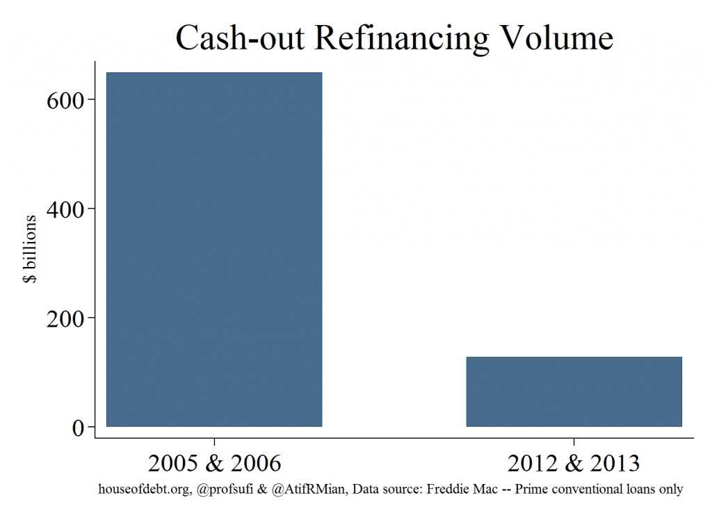 Cash-out Refinancing Volume